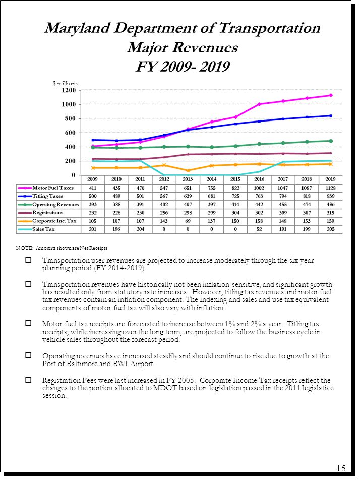 Maryland Department of Transportation Major Revenues FY 2009- 2019