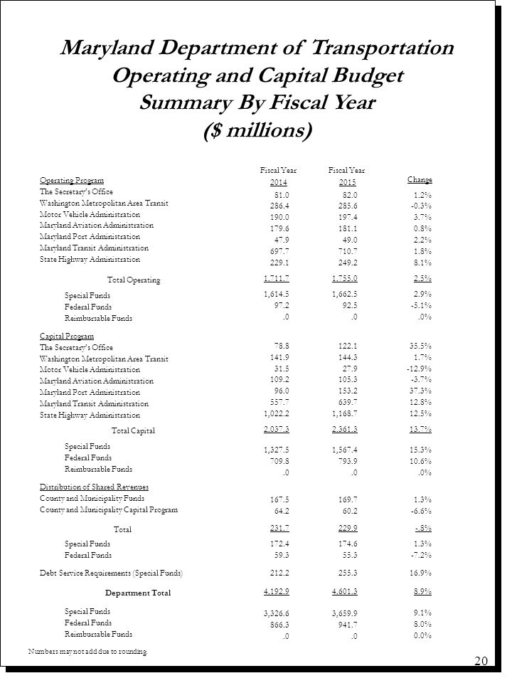 Maryland Department of Transportation Operating and Capital Budget