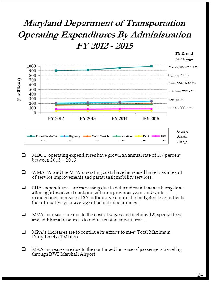 Maryland Department of Transportation Operating Expenditures By Administration FY 2012 - 2015