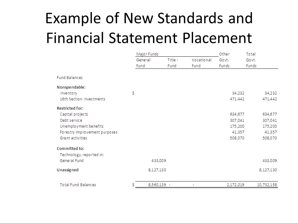 Example of New Standards and Financial Statement Placement