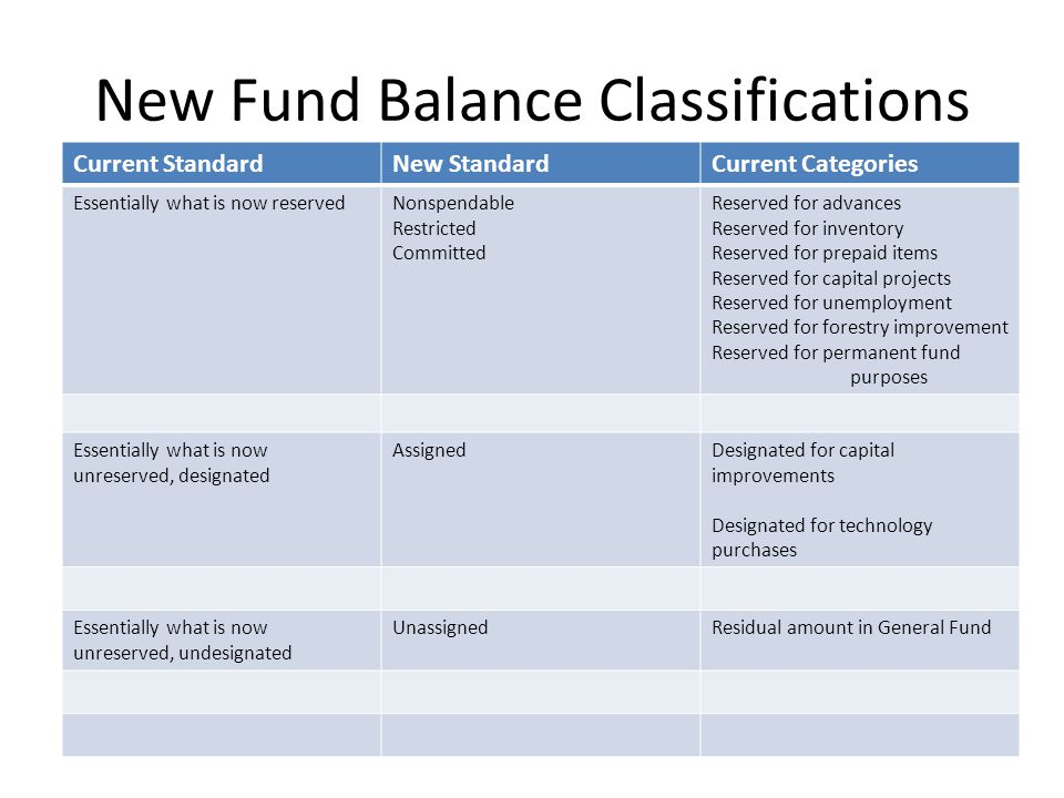 New Fund Balance Classifications