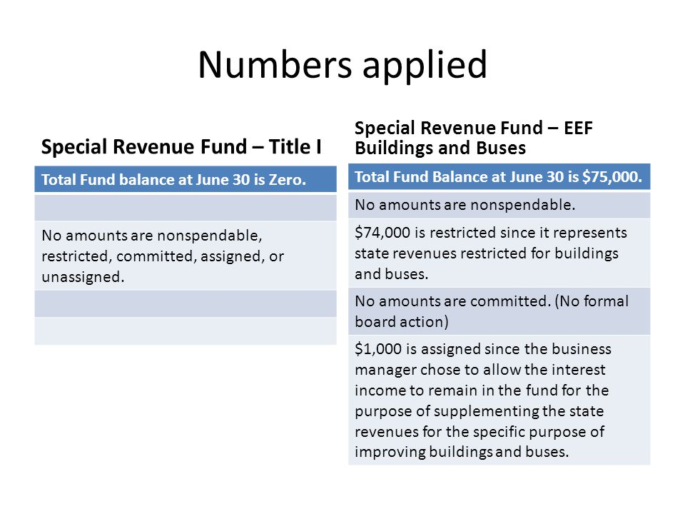 Numbers applied Special Revenue Fund – Title I