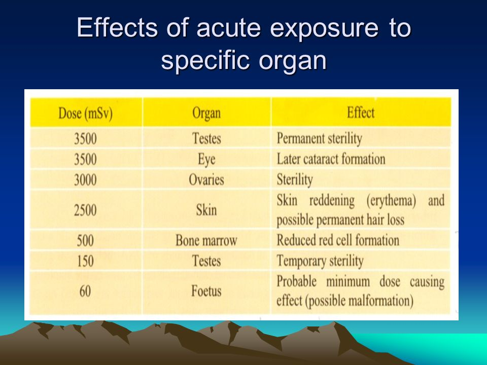 Effects of acute exposure to specific organ
