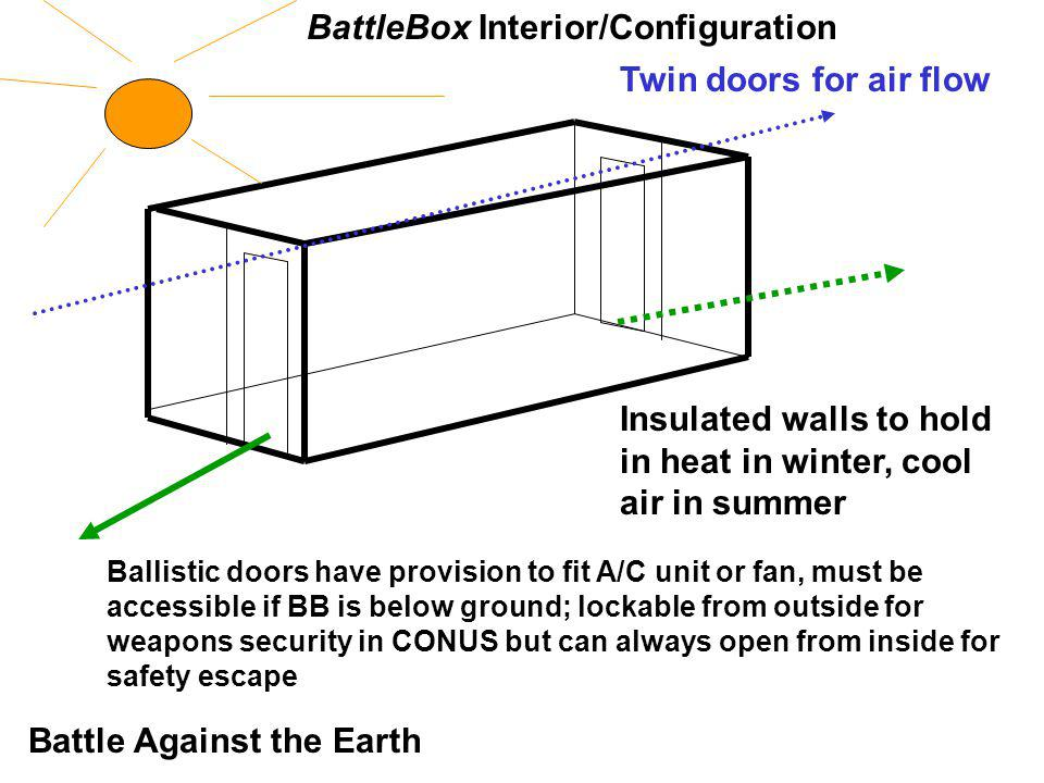 BattleBox Interior/Configuration