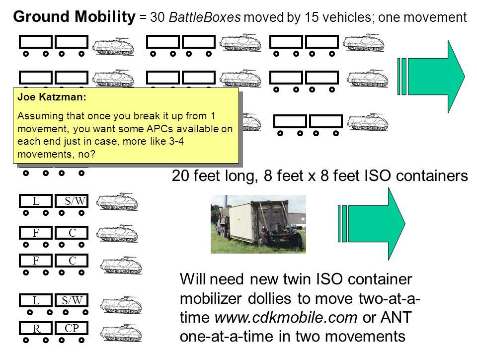 Ground Mobility = 30 BattleBoxes moved by 15 vehicles; one movement