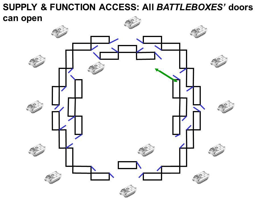 SUPPLY & FUNCTION ACCESS: All BATTLEBOXES' doors can open