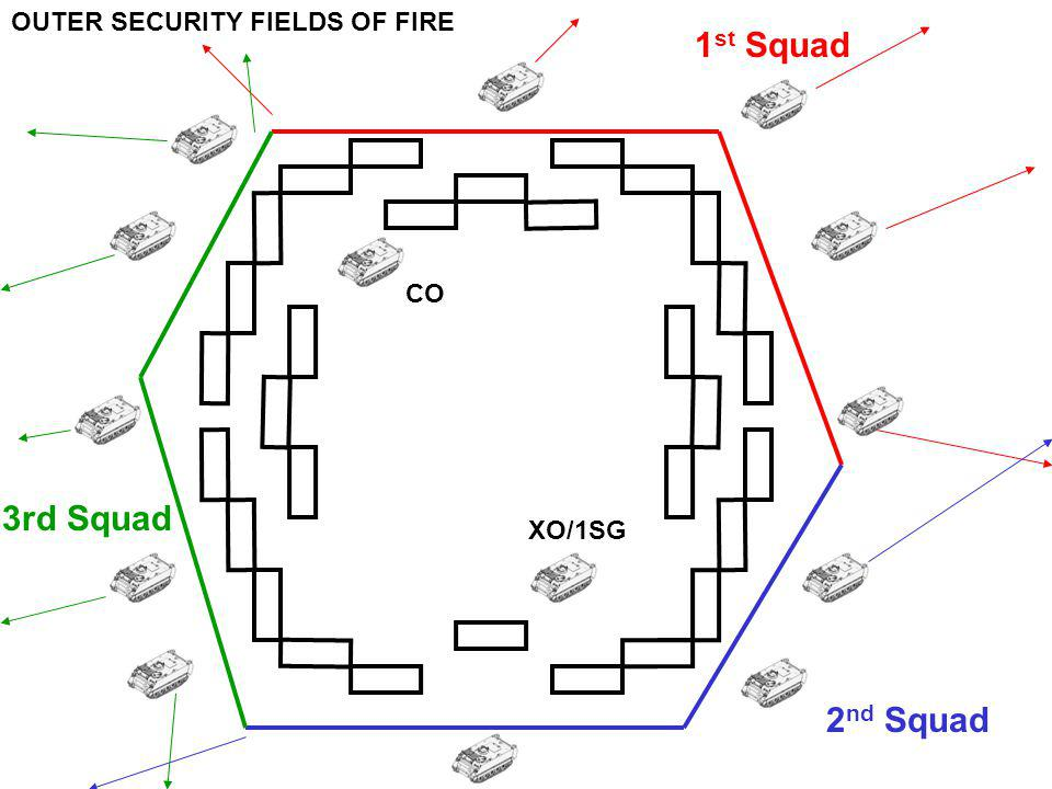 OUTER SECURITY FIELDS OF FIRE