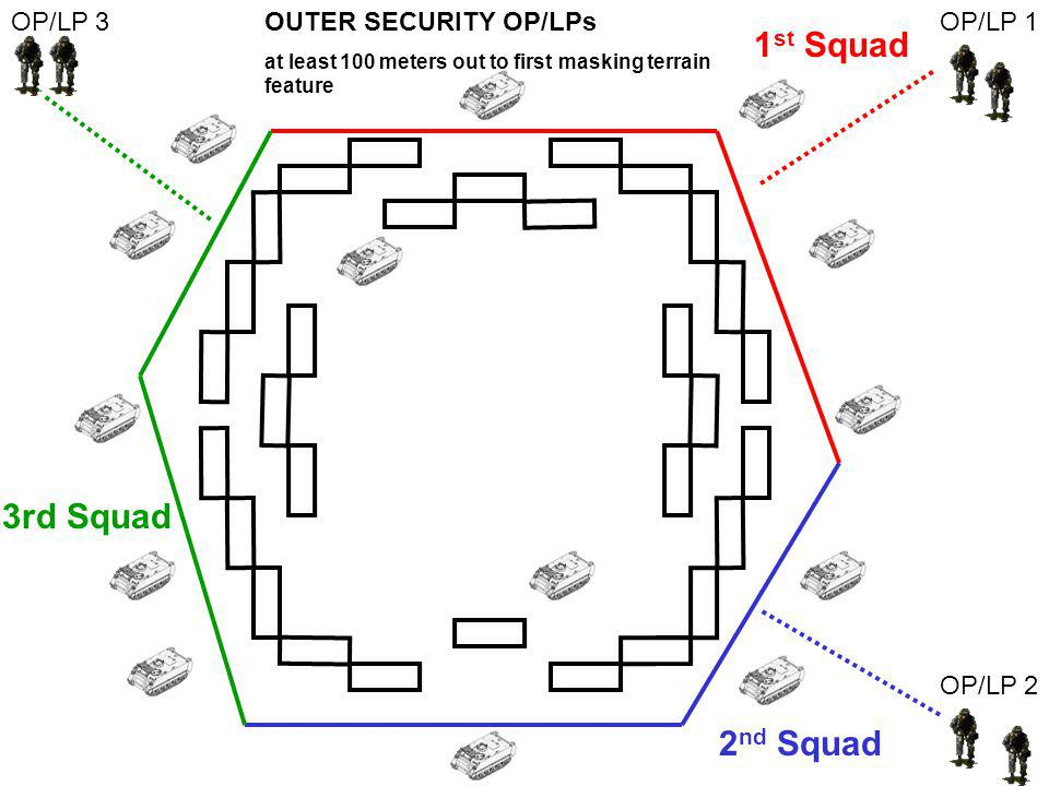 1st Squad 3rd Squad 2nd Squad OP/LP 3 OUTER SECURITY OP/LPs OP/LP 1