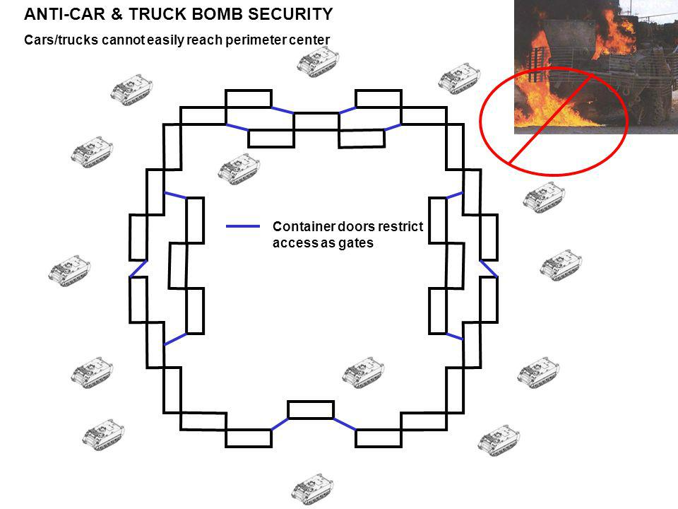 ANTI-CAR & TRUCK BOMB SECURITY