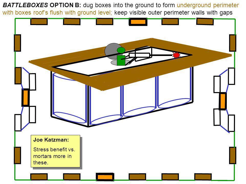 BATTLEBOXES OPTION B: dug boxes into the ground to form underground perimeter with boxes roof's flush with ground level; keep visible outer perimeter walls with gaps