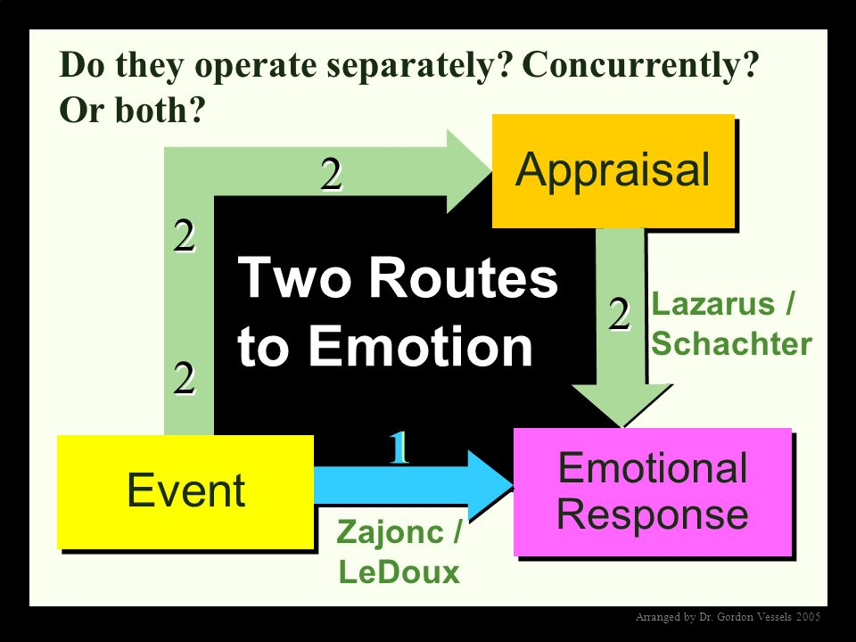 Two Routes to Emotion 2 Appraisal 2 2 2 1 Event Emotional Response