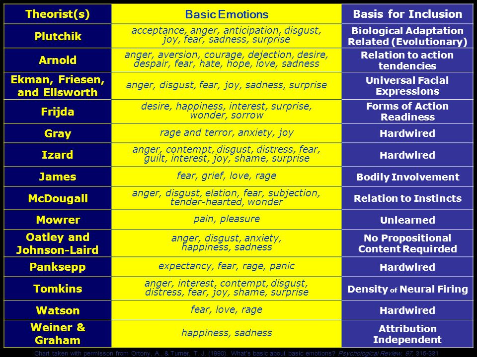 Basic Emotions Theorist(s) Basis for Inclusion Plutchik Arnold