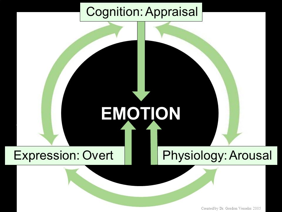 EMOTION Cognition: Appraisal Expression: Overt Physiology: Arousal