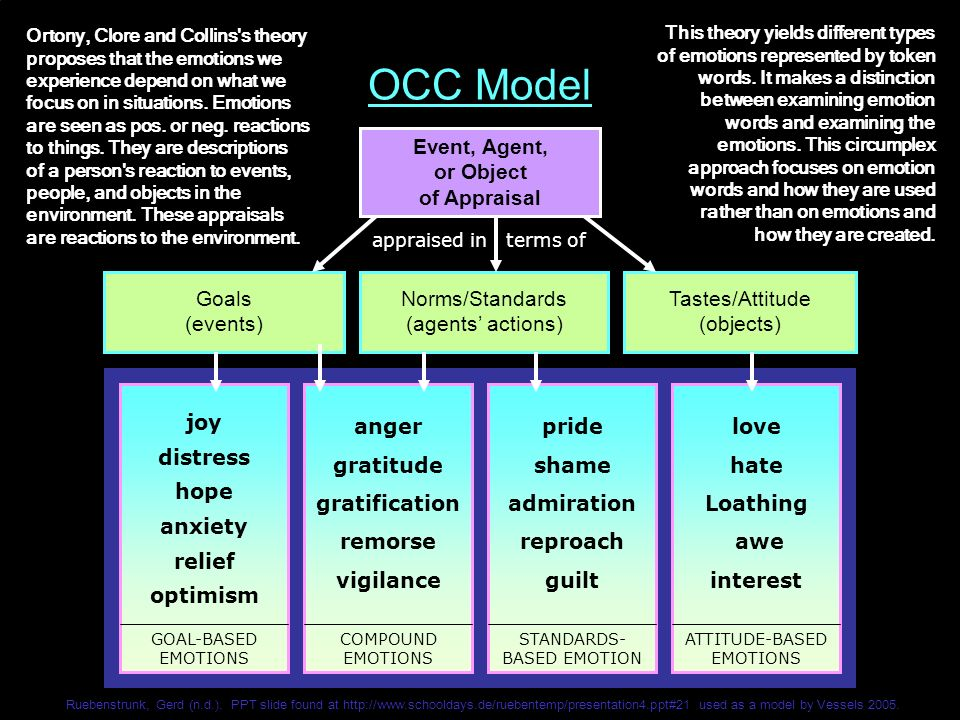 OCC Model Event, Agent, or Object of Appraisal Goals (events)