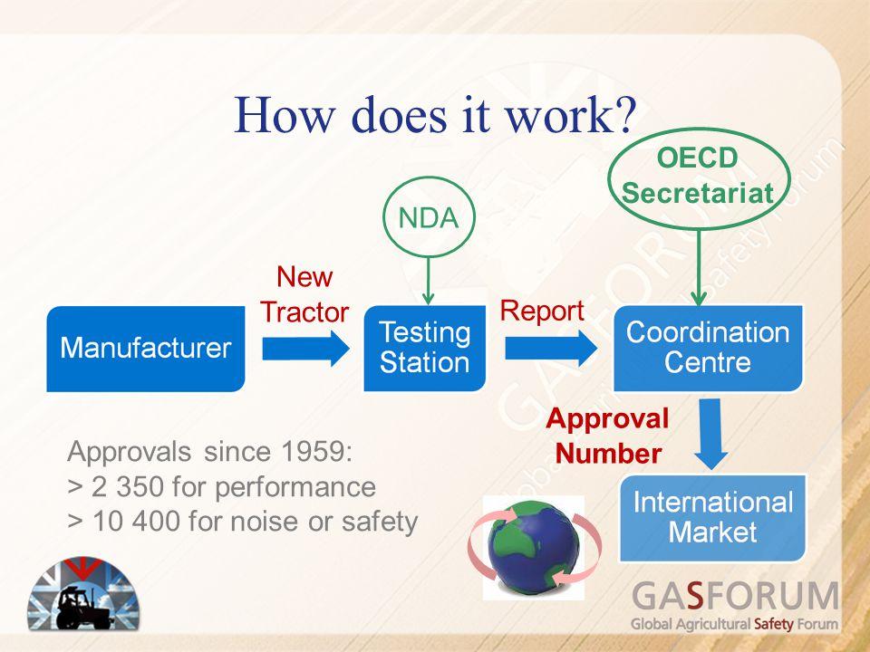 How does it work OECD Secretariat NDA New Tractor Report