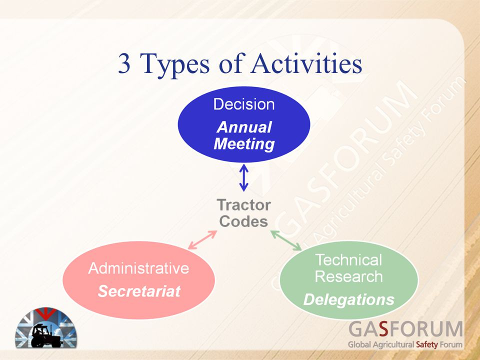 3 Types of Activities To get this system working, responsibilities/tasks are shares/split into 3 groups: