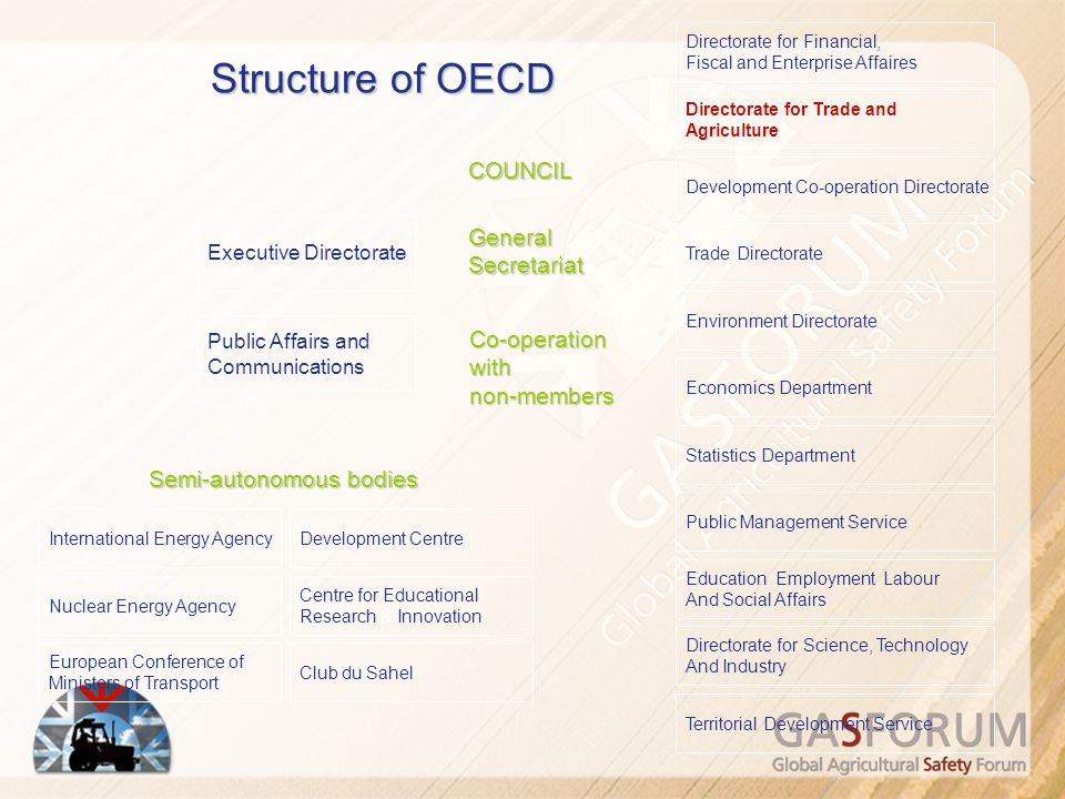 Structure of OECD COUNCIL General Secretariat