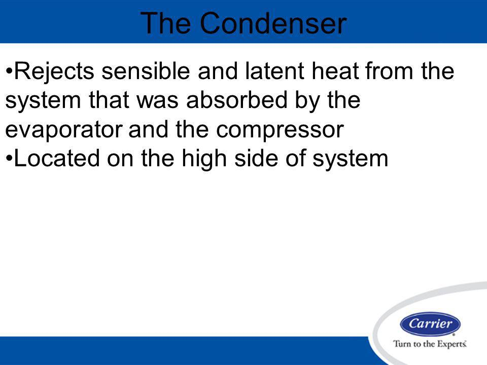 The Condenser Rejects sensible and latent heat from the system that was absorbed by the evaporator and the compressor.