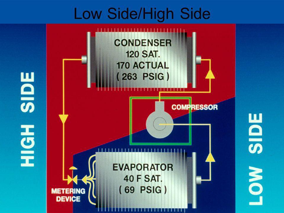 Low Side/High Side