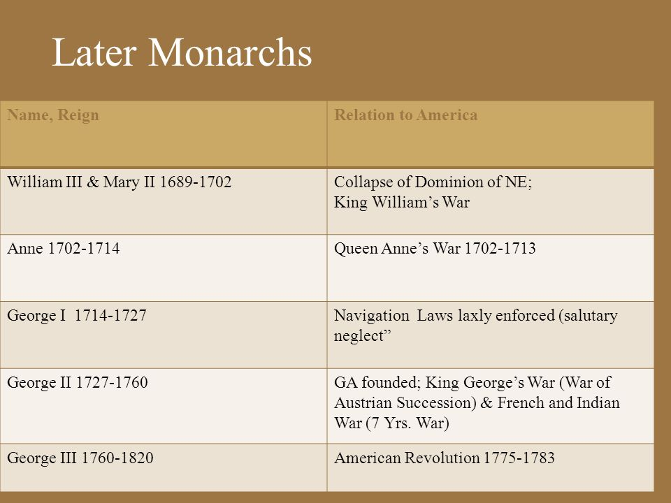 Later Monarchs Name, Reign Relation to America