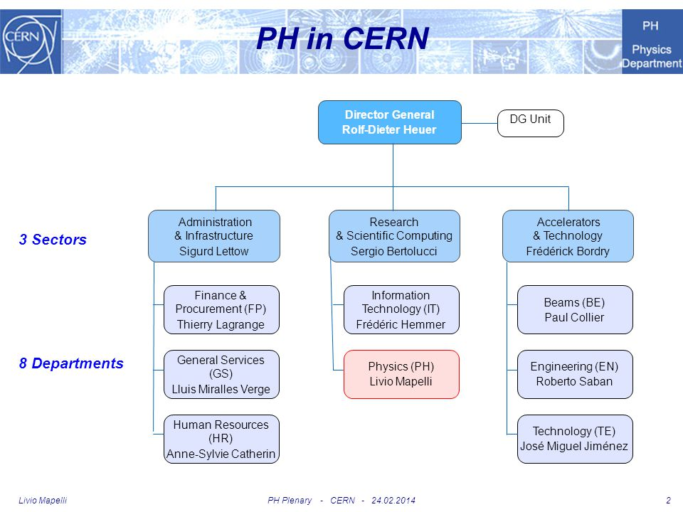 PH in CERN 3 Sectors 8 Departments Director General Rolf-Dieter Heuer