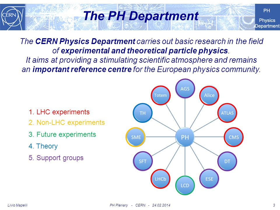 The PH Department The CERN Physics Department carries out basic research in the field. of experimental and theoretical particle physics.