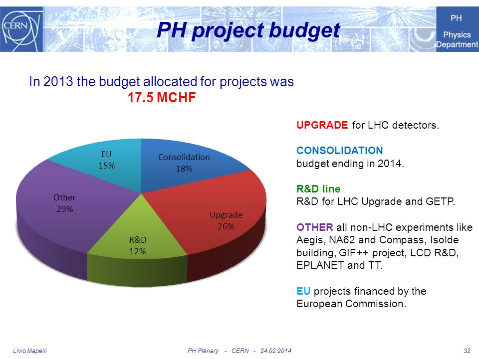 In 2013 the budget allocated for projects was