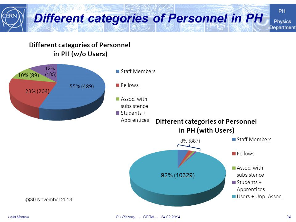 Different categories of Personnel in PH
