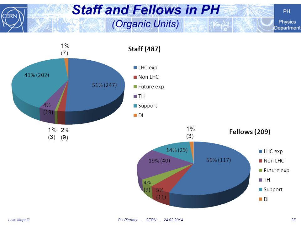 Staff and Fellows in PH (Organic Units)