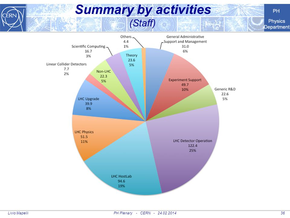 Summary by activities (Staff)