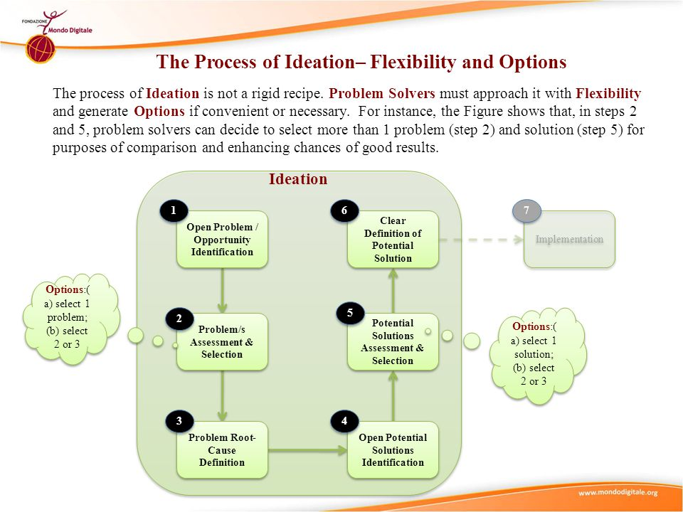 The Process of Ideation– Flexibility and Options