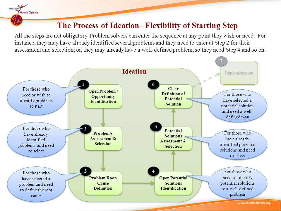 The Process of Ideation– Flexibility of Starting Step