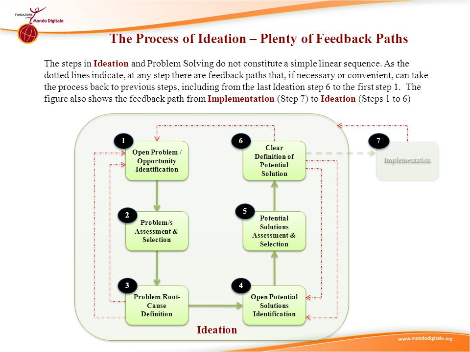 The Process of Ideation – Plenty of Feedback Paths