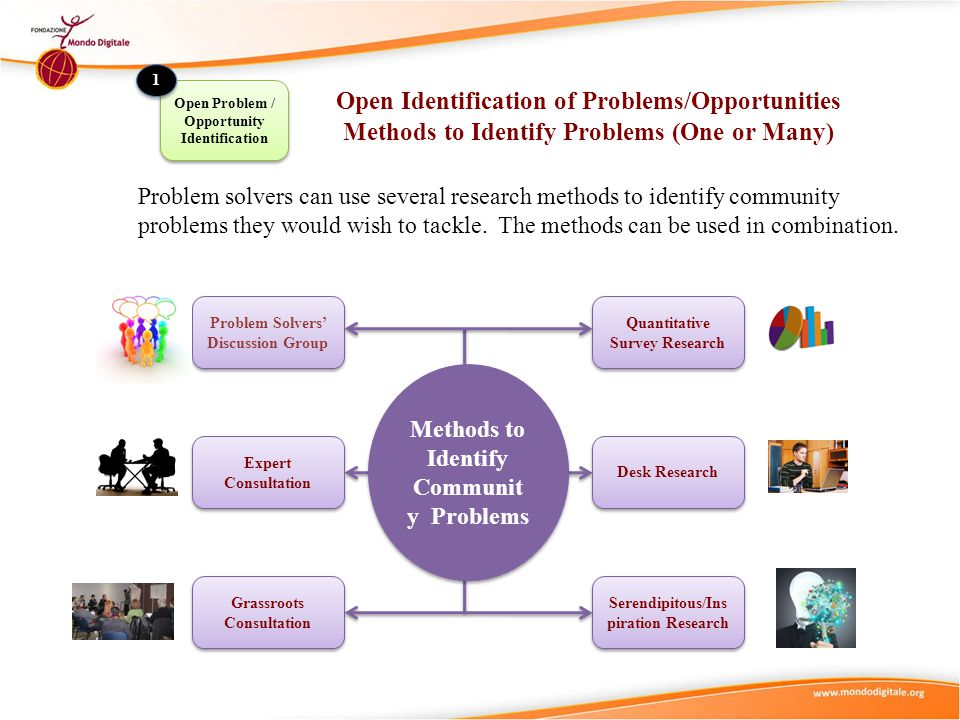 Open Identification of Problems/Opportunities