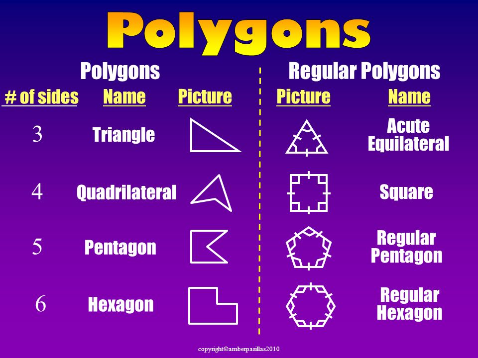 Polygons 3 4 5 6 Polygons Regular Polygons # of sides Name Picture