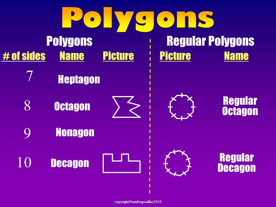 7 8 9 10 Polygons Polygons Regular Polygons # of sides Name Picture