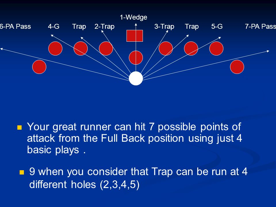 1-Wedge 6-PA Pass. 4-G. Trap. 2-Trap. 3-Trap. 5-G. 7-PA Pass.