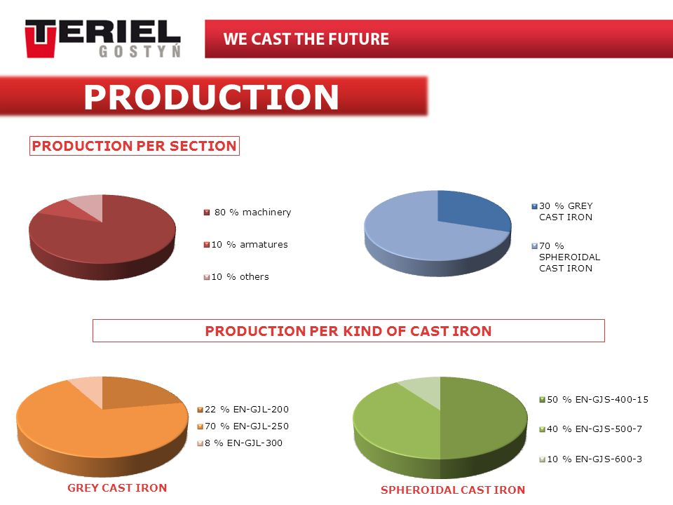 PRODUCTION PER KIND OF CAST IRON