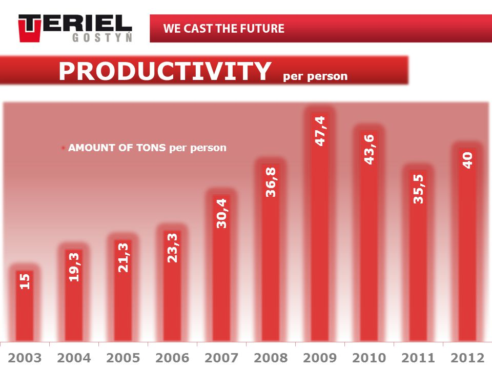 PRODUCTIVITY per person