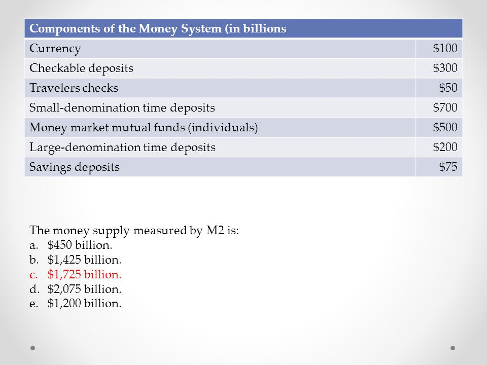 Components of the Money System (in billions