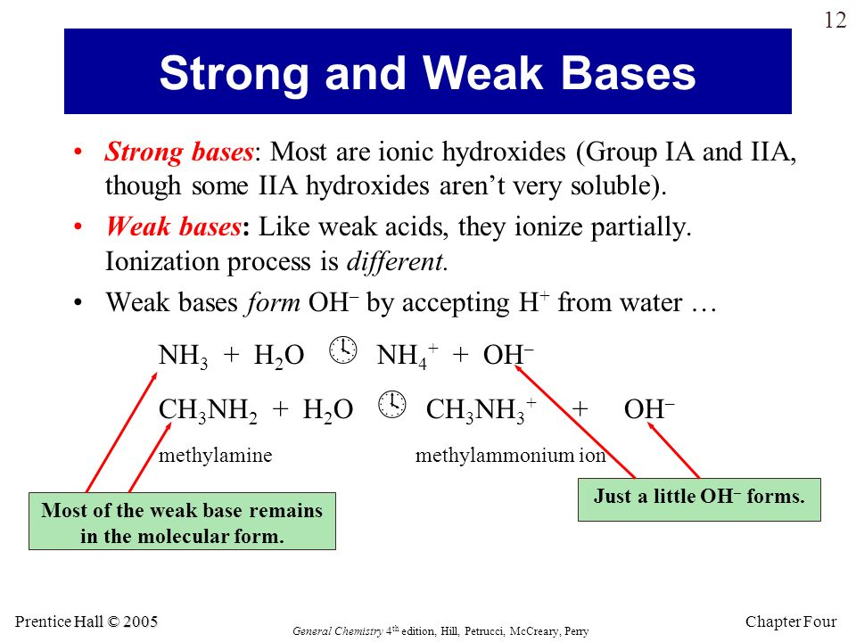 Most of the weak base remains in the molecular form.