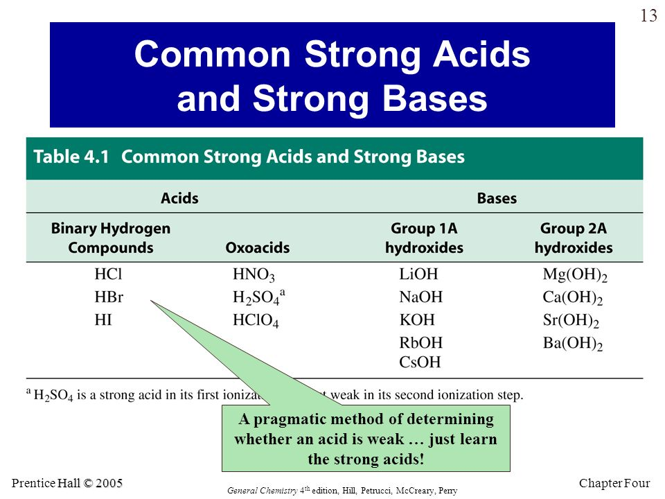 Common Strong Acids and Strong Bases