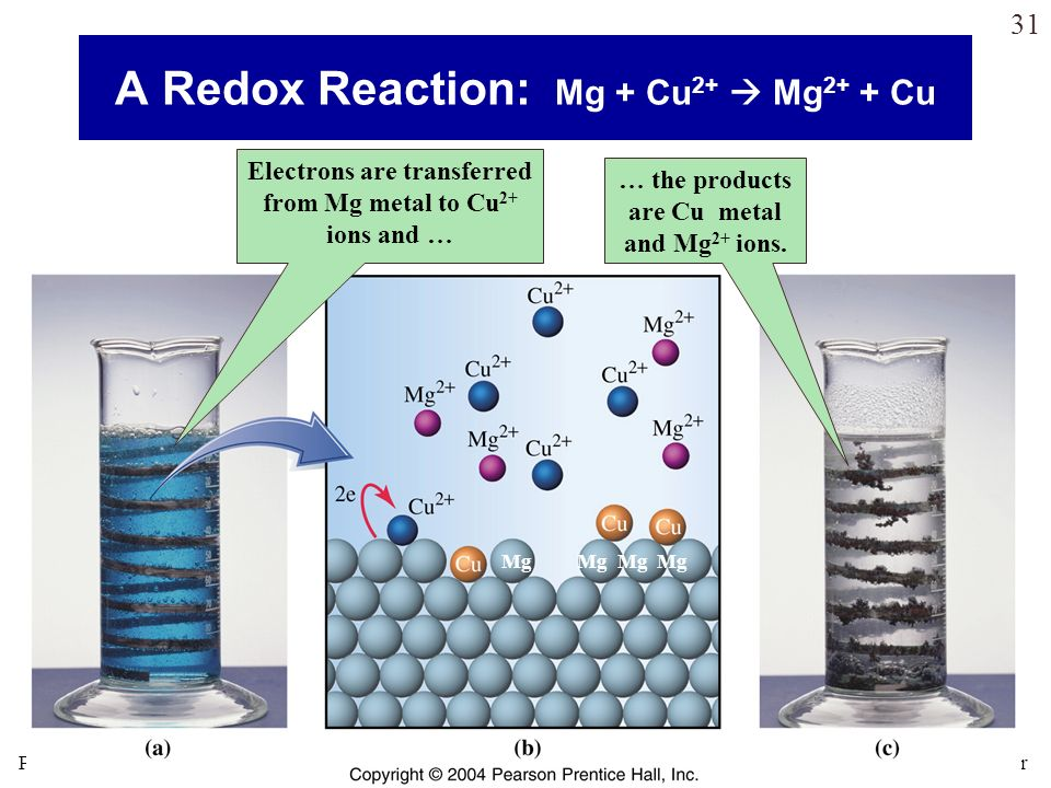 A Redox Reaction: Mg + Cu2+  Mg2+ + Cu