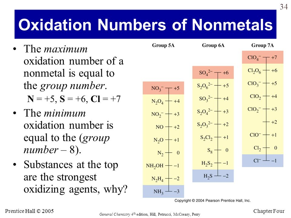 Oxidation Numbers of Nonmetals