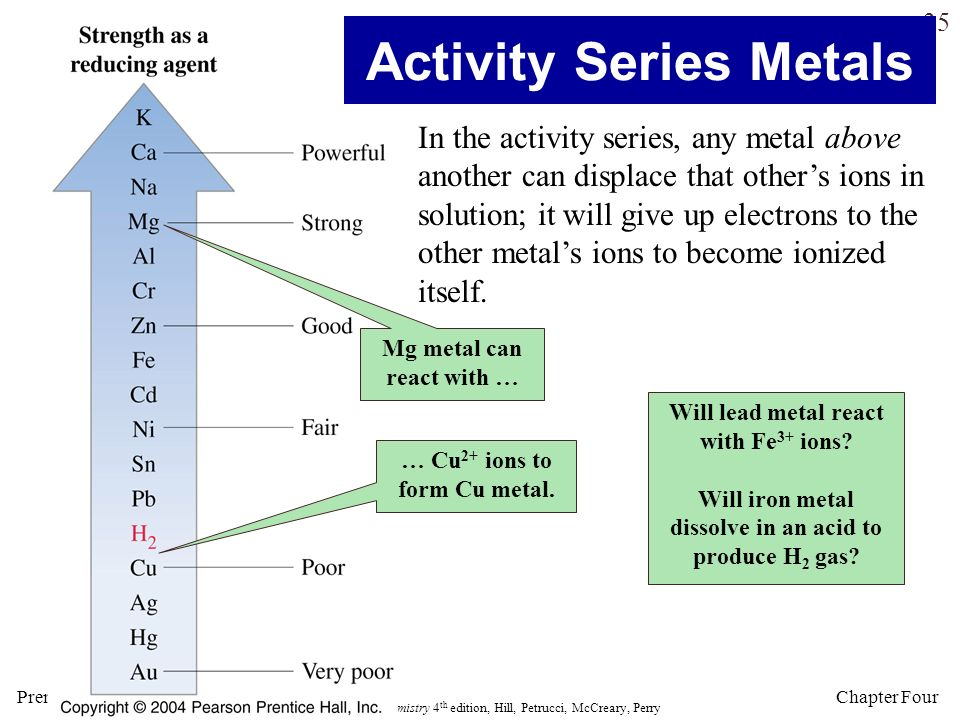 Activity Series Metals
