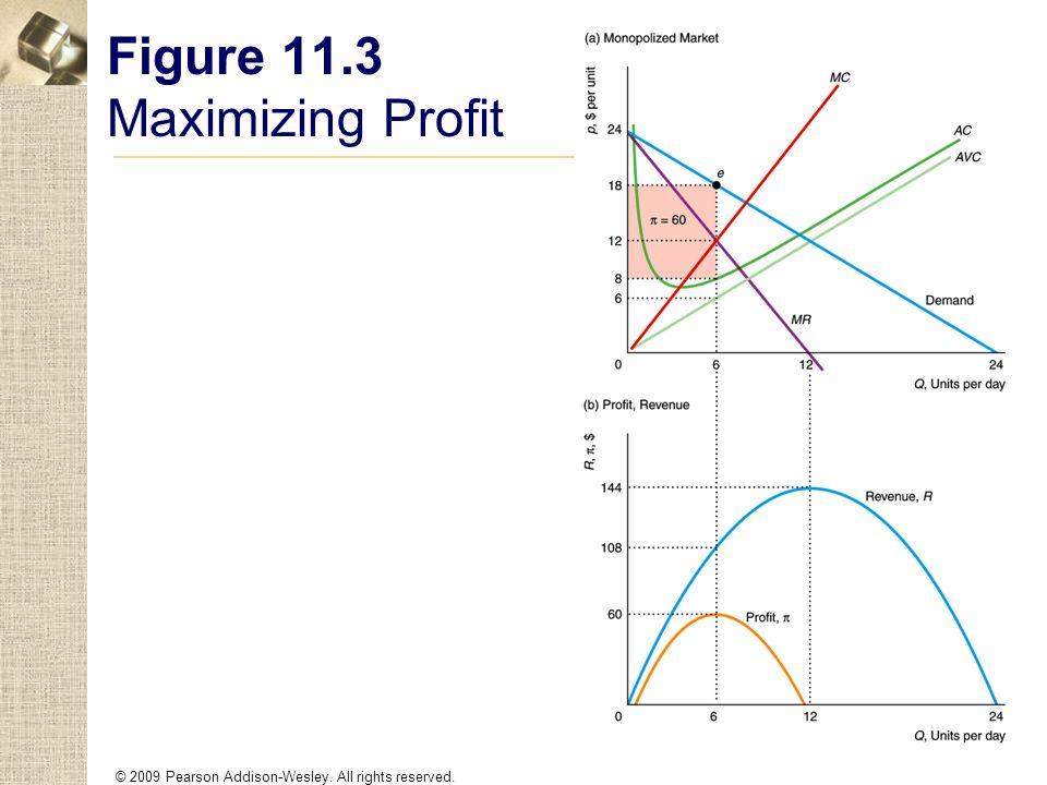 Figure 11.3 Maximizing Profit