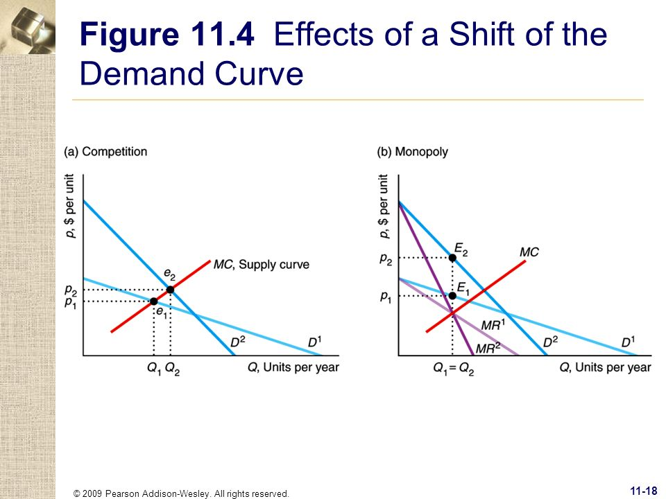 Figure 11.4 Effects of a Shift of the Demand Curve