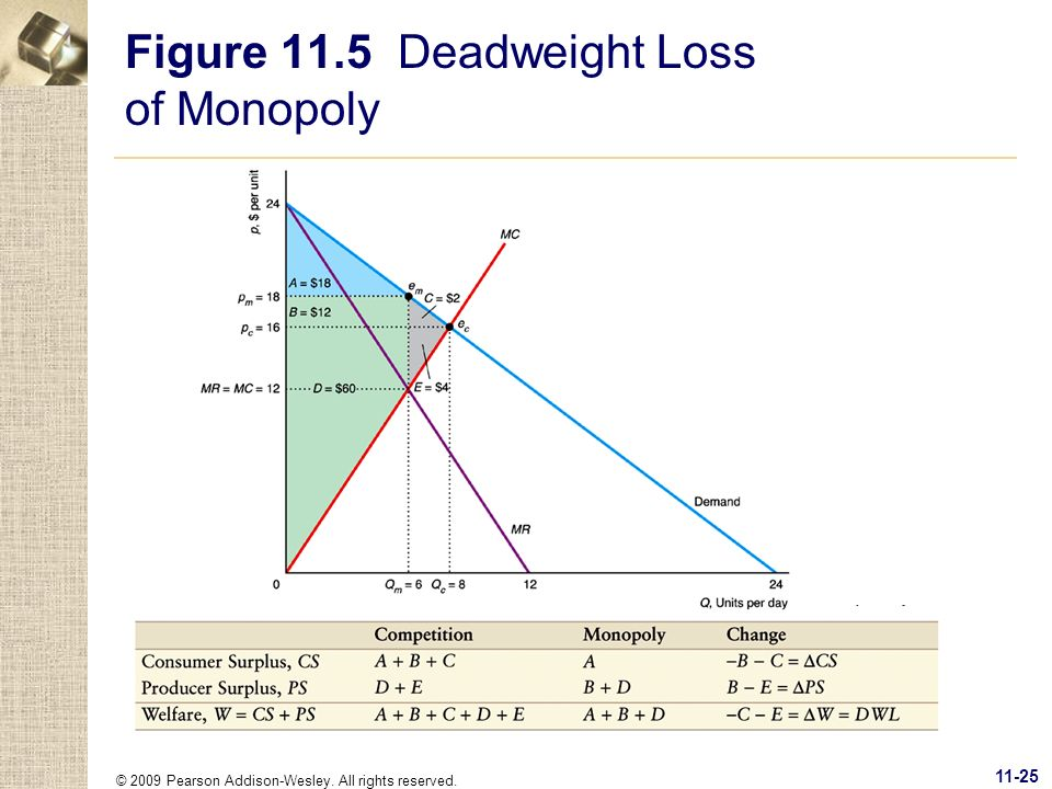 Figure 11.5 Deadweight Loss of Monopoly
