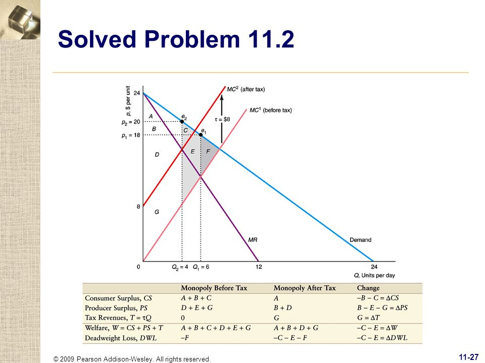 Solved Problem 11.2 © 2009 Pearson Addison-Wesley. All rights reserved.