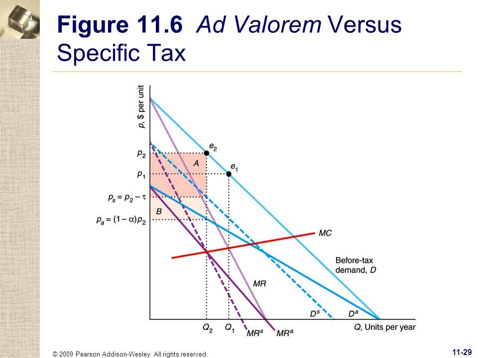 Figure 11.6 Ad Valorem Versus Specific Tax